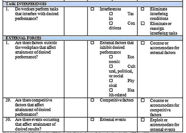 Templates for Employee Performance Analysis7 Sample