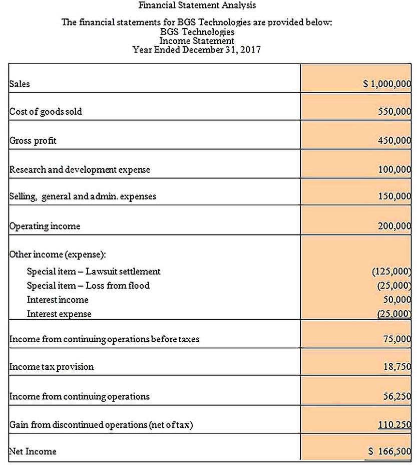 Templates for Financial Income Statement Analysis Sample