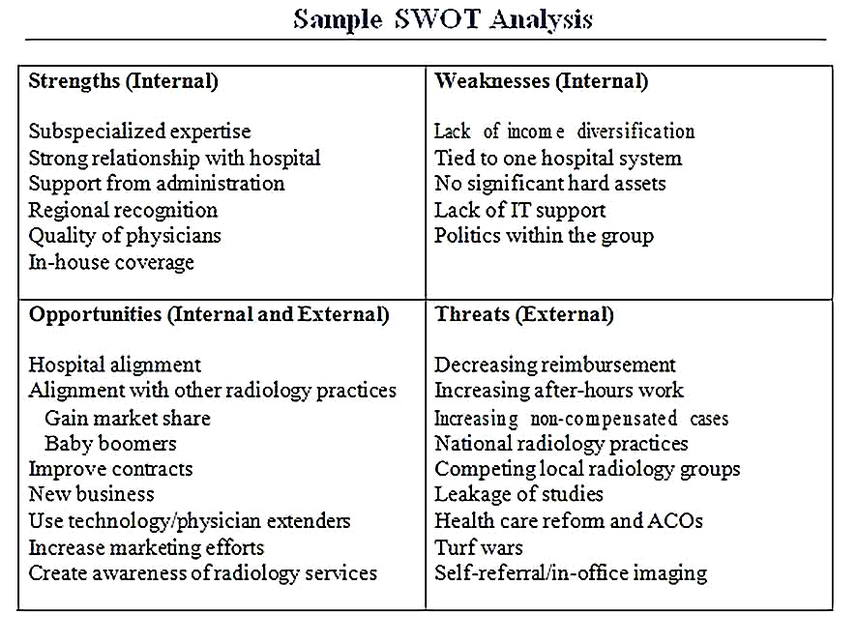 Templates for Healthcare SWOT Analysis Sample