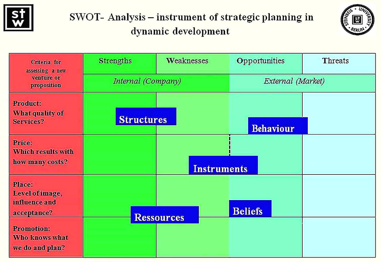 Templates for Human Resource Management SWOT Analysis Sample