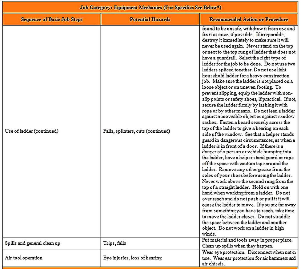 Templates for Job Safety Analysis For College 2 Sample