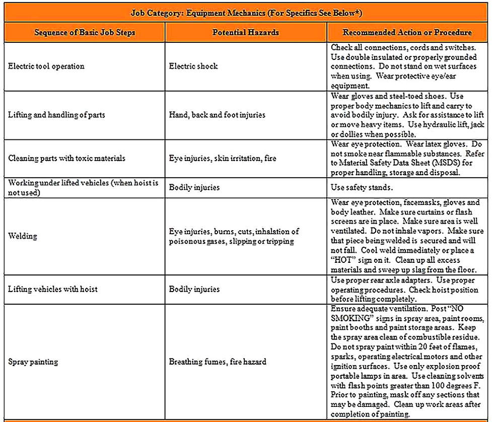 Templates for Job Safety Analysis For College 3 Sample