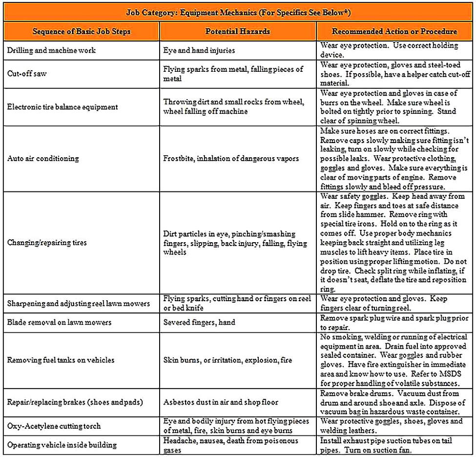 Templates for Job Safety Analysis For College 4 Sample