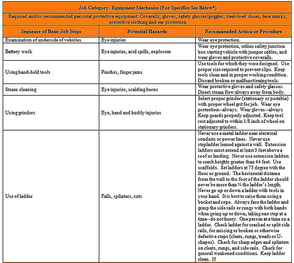 Templates for Job Safety Analysis For College Sample