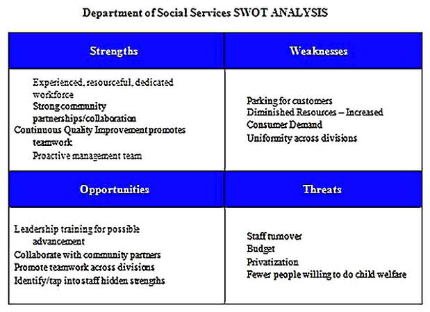 Templates for Multiple HR SWOT Analysis s 2 Sample