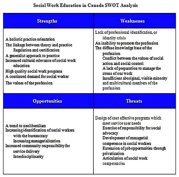 Templates for Multiple HR SWOT Analysis s 3 Sample