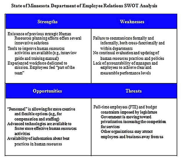 Templates for Multiple HR SWOT Analysis s Sample