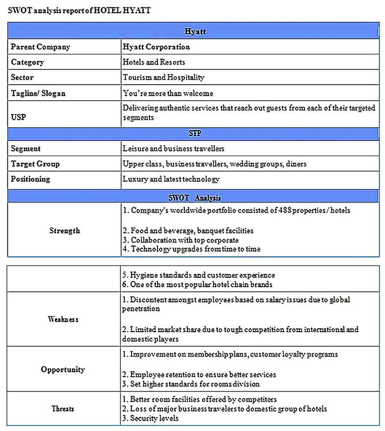 Templates for Strategic Plan For Hotel SWOT Analysis Sample