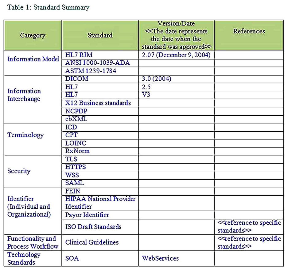 Templates for for Gap Analysis 3 Sample