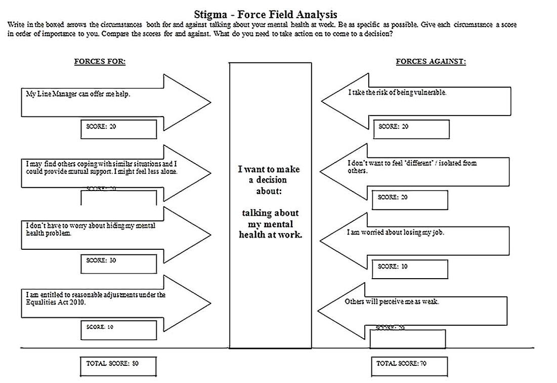 Templates for force field analysis handout 2 Sample
