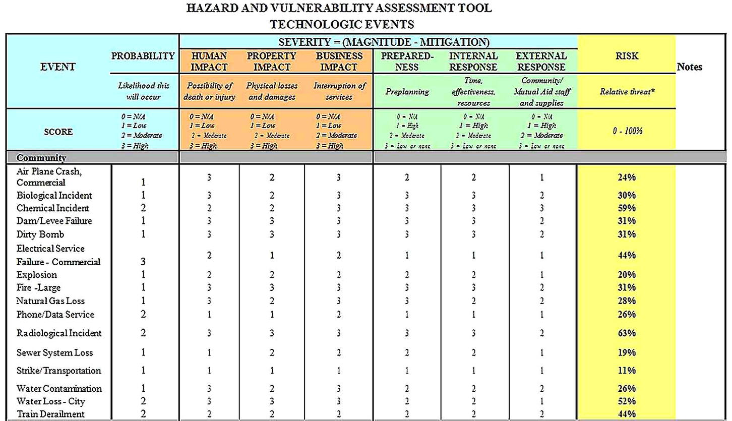 Templates for of Hazard Vulnerability Analysis 2 Sample