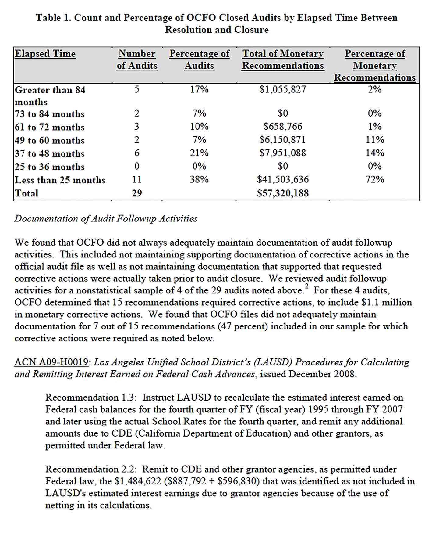 Sample Department of Education Audit Report